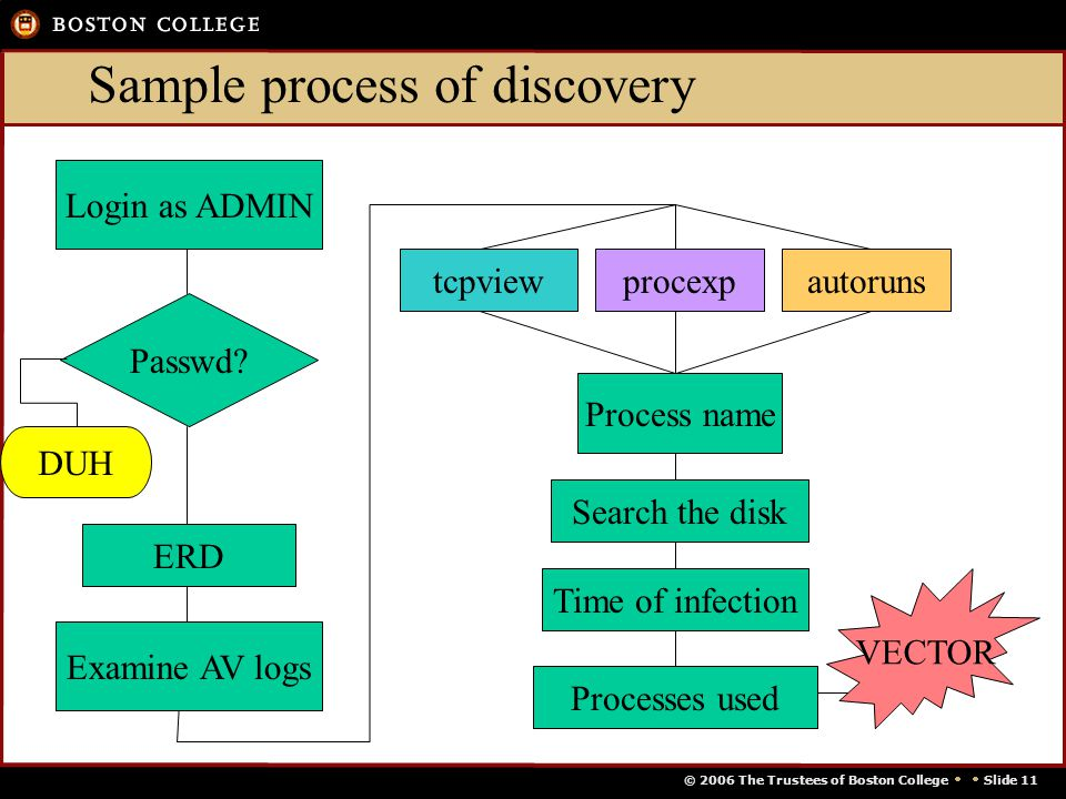 © 2006 The Trustees of Boston College   Slide 11 Sample process of discovery Examine AV logs Login as ADMIN Passwd.