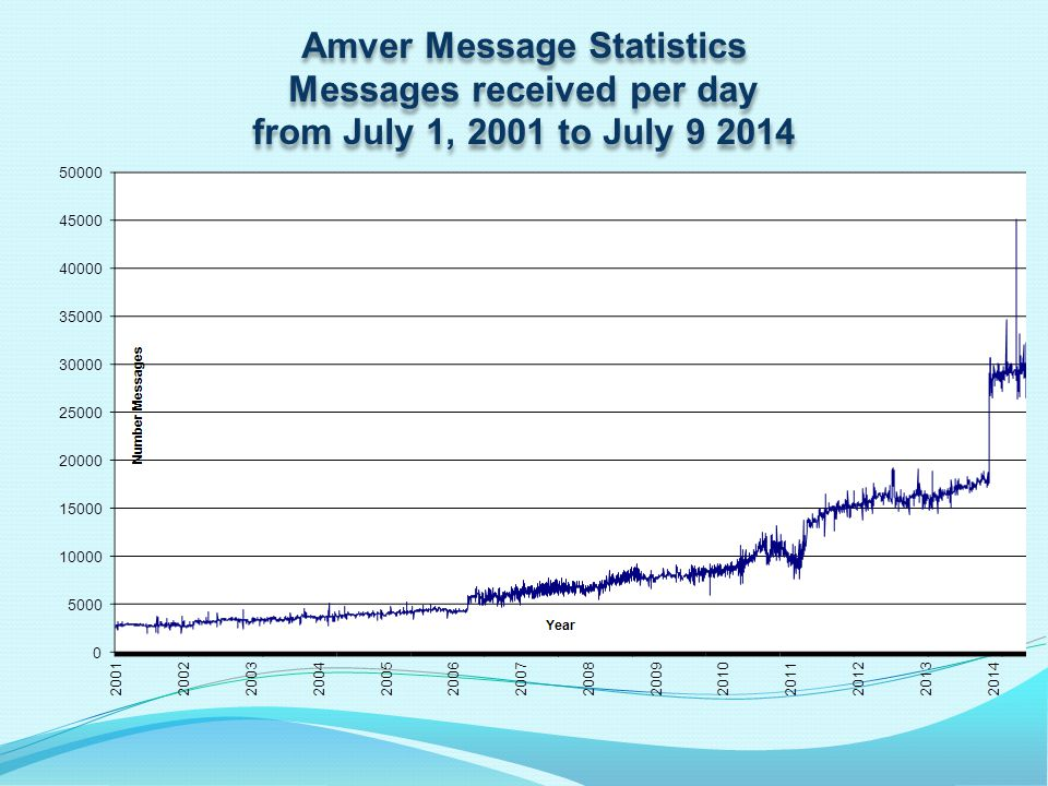 Amver Message Statistics Messages received per day from July 1, 2001 to July 9 2014