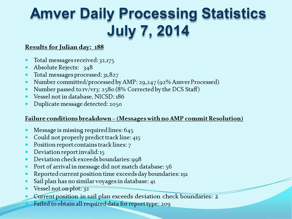 Amver Daily Processing Statistics July 7, 2014 Results for Julian day: 188 Total messages received: 32,175 Absolute Rejects: 348 Total messages processed: 31,827 Number committed/processed by AMP: 29,247 (92% Amver Processed) Number passed to rv/vr3: 2580 (8% Corrected by the DCS Staff) Vessel not in database, NICSD: 186 Duplicate message detected: 2050 Failure conditions breakdown – (Messages with no AMP commit Resolution) Message is missing required lines: 645 Could not properly predict track line: 415 Position report contains track lines: 7 Deviation report invalid: 15 Deviation check exceeds boundaries: 998 Port of arrival in message did not match database: 56 Reported current position time exceeds day boundaries: 191 Sail plan has no similar voyages in database: 41 Vessel not on plot: 32 Current position in sail plan exceeds deviation check boundaries: 2 Failed to obtain all required data for report type: 209