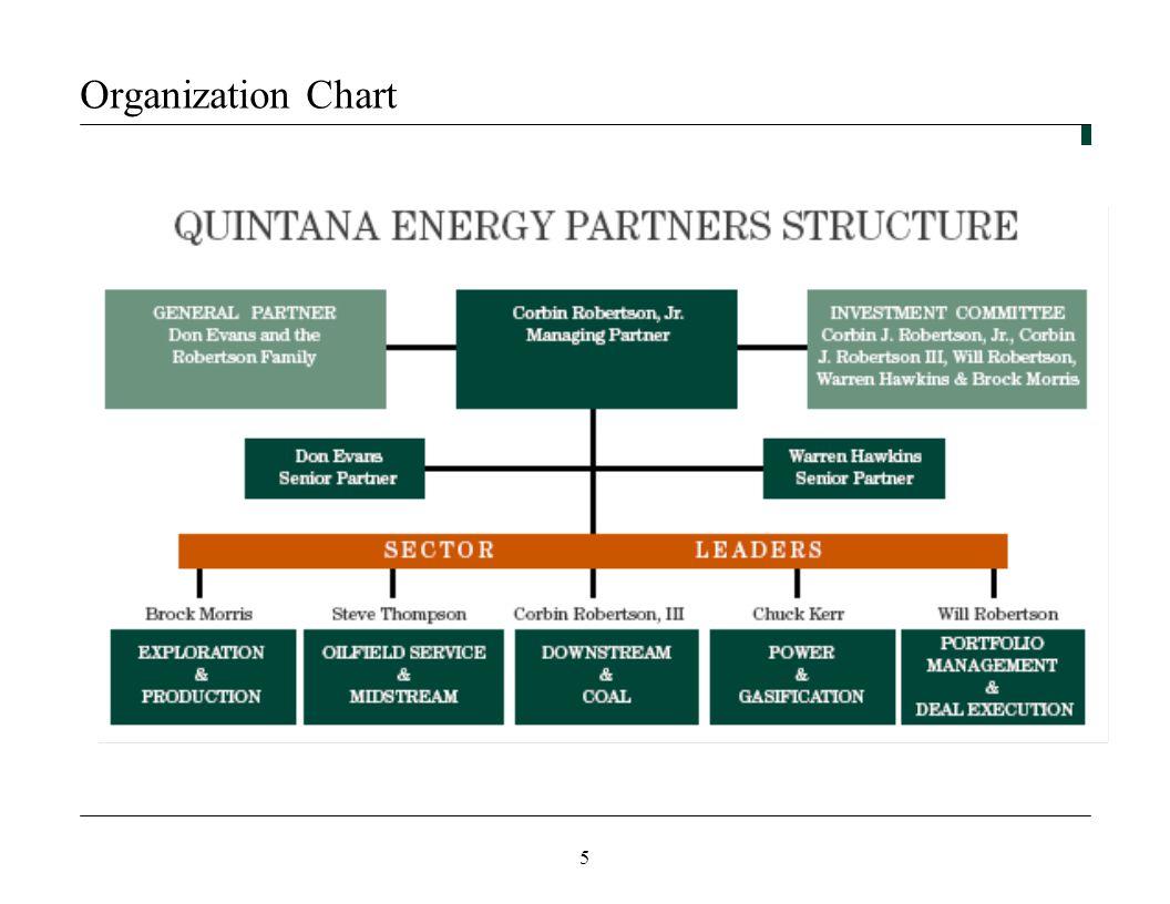 5 Organization Chart