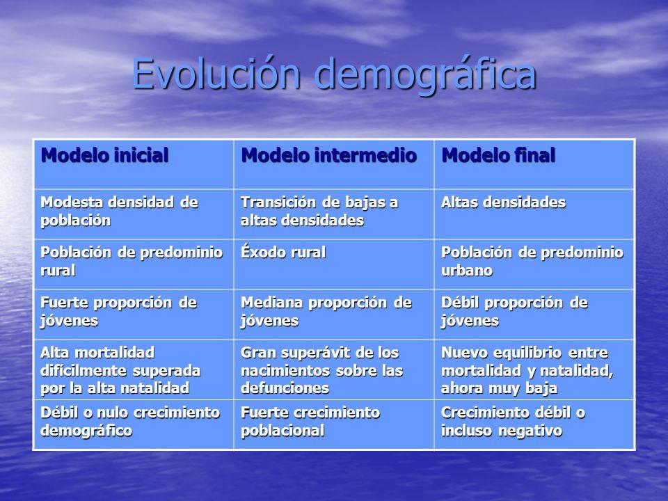 Evolución demográfica Modelo inicial Modelo intermedio Modelo final Modesta densidad de población Transición de bajas a altas densidades Altas densida