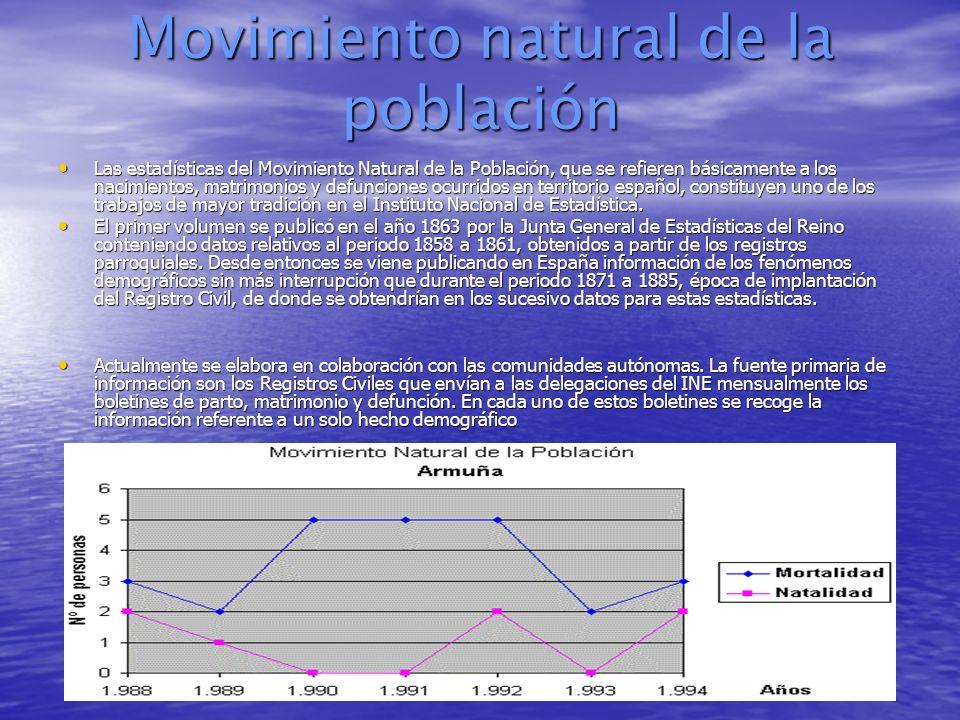 Movimiento natural de la población Las estadísticas del Movimiento Natural de la Población, que se refieren básicamente a los nacimientos, matrimonios