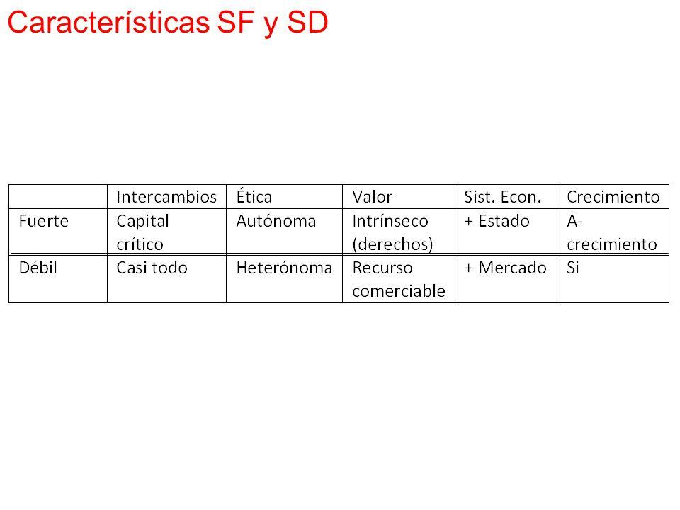 Características SF y SD