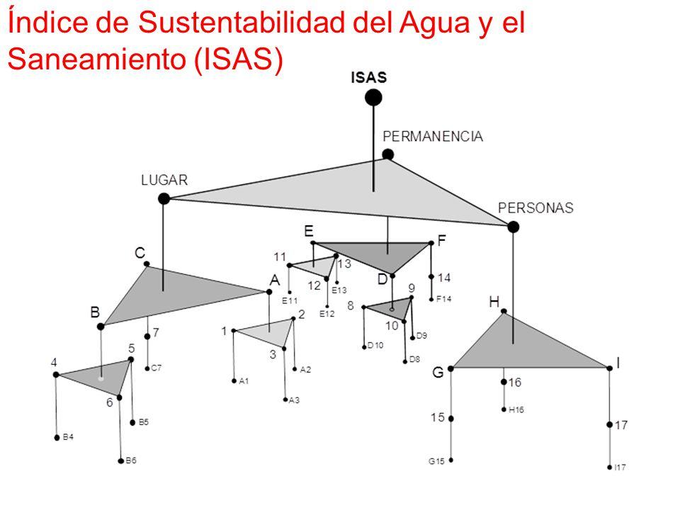 Índice de Sustentabilidad del Agua y el Saneamiento (ISAS)