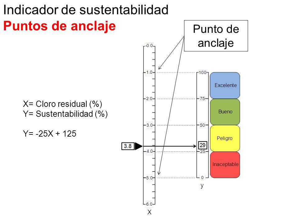 X= Cloro residual (%) Y= Sustentabilidad (%) Y= -25X + 125 Indicador de sustentabilidad Puntos de anclaje Punto de anclaje