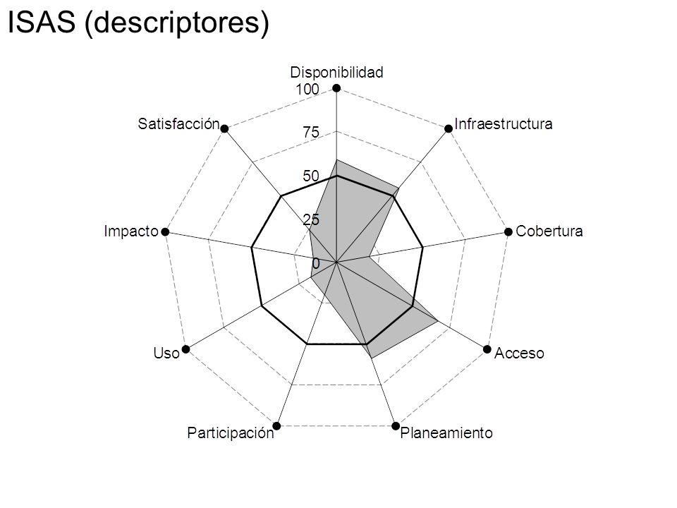 ISAS (descriptores)