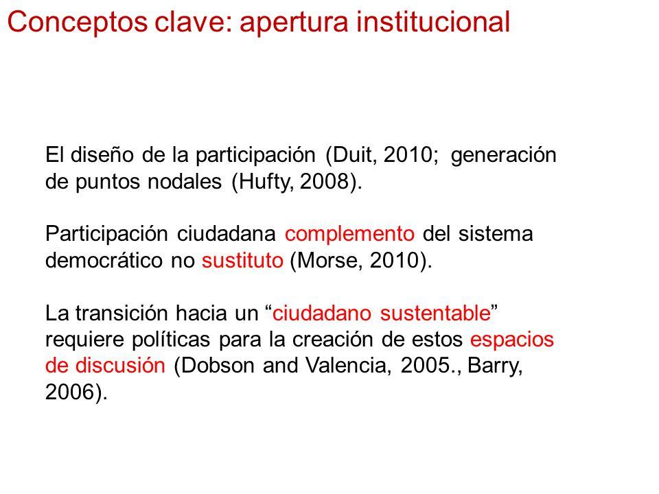 Conceptos clave: apertura institucional El diseño de la participación (Duit, 2010; generación de puntos nodales (Hufty, 2008).