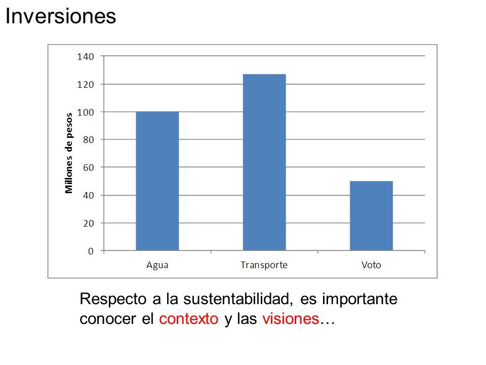 Respecto a la sustentabilidad, es importante conocer el contexto y las visiones… Inversiones