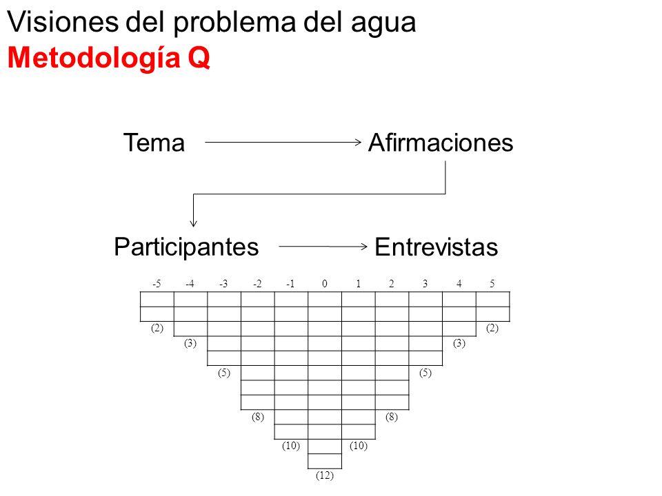 TemaAfirmaciones Participantes Entrevistas -5-4-3-2012345 (2) (3) (5) (8) (10) (12) Visiones del problema del agua Metodología Q