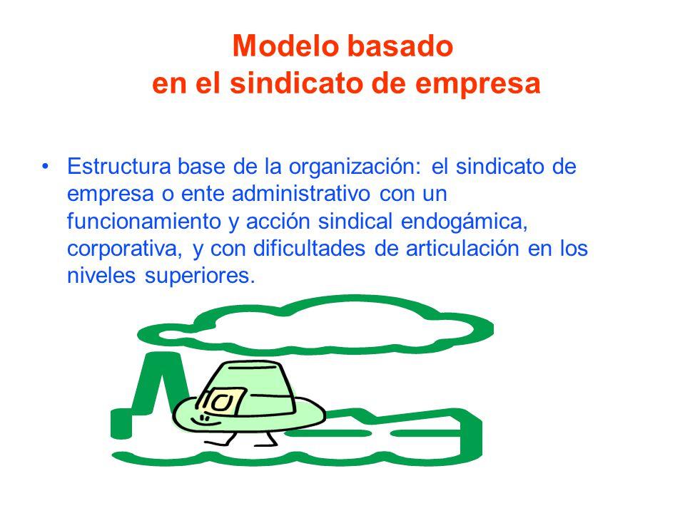 Modelo basado en el sindicato de empresa Estructura base de la organización: el sindicato de empresa o ente administrativo con un funcionamiento y acción sindical endogámica, corporativa, y con dificultades de articulación en los niveles superiores.