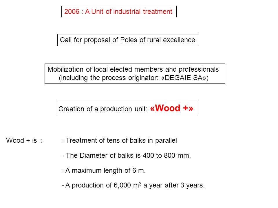 2006 : A Unit of industrial treatment Call for proposal of Poles of rural excellence Mobilization of local elected members and professionals (includin