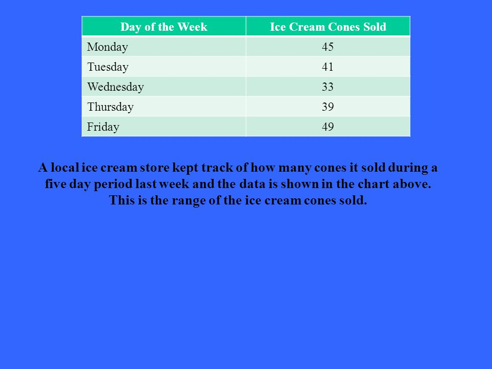 Day of the WeekIce Cream Cones Sold Monday45 Tuesday41 Wednesday33 Thursday39 Friday49 A local ice cream store kept track of how many cones it sold during a five day period last week and the data is shown in the chart above.