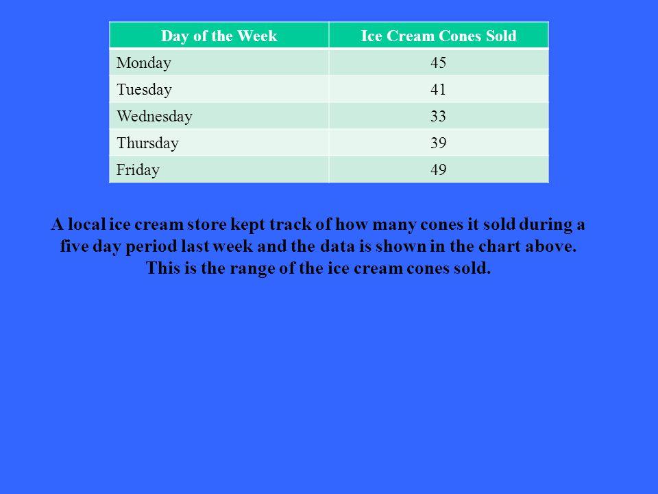 What is 16 ice cream cones.