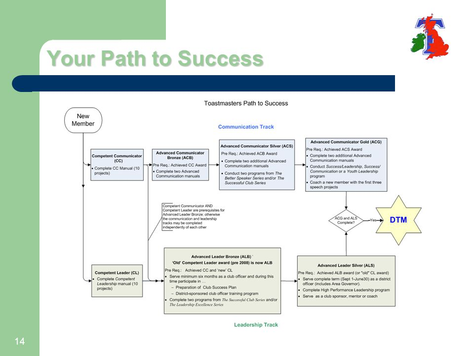 Your Path to Success 14