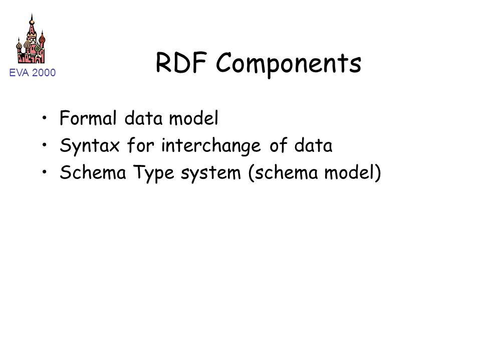 EVA 2000 RDF Components Formal data model Syntax for interchange of data Schema Type system (schema model)