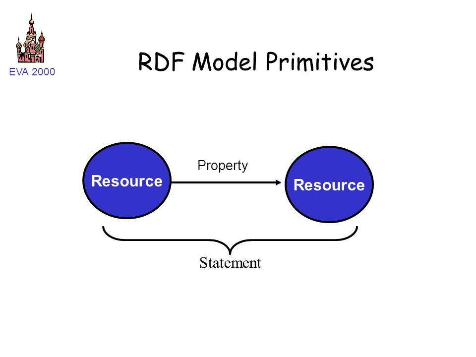 EVA 2000 RDF Model Primitives Resource Property Value Resource Statement
