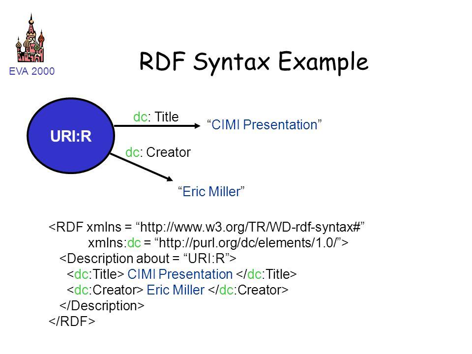 """EVA 2000 RDF Syntax Example URI:R """"CIMI Presentation"""" Title Creator dc: """"Eric Miller"""" <RDF xmlns = """"http://www.w3.org/TR/WD-rdf-syntax#"""" xmlns:dc = """"h"""
