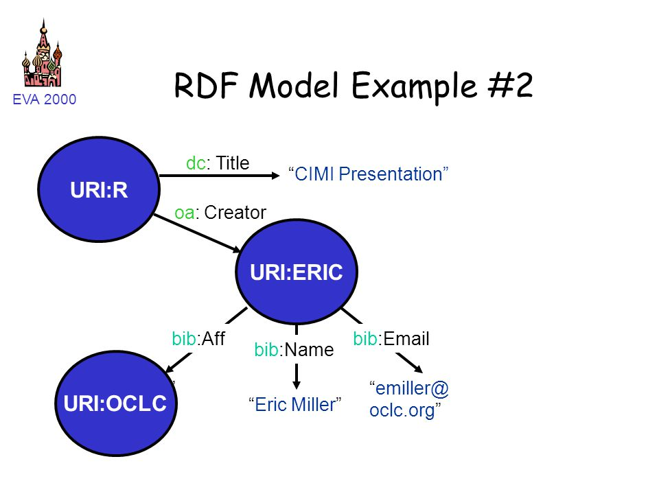 """EVA 2000 """"Eric Miller"""" RDF Model Example #2 URI:R URI:ERIC """"emiller@ oclc.org"""" """"Eric Miller"""" """"OCLC"""" bib:Emailbib:Aff bib:Name URI:OCLC """"CIMI Presentat"""