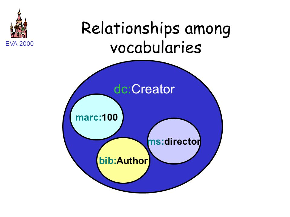 EVA 2000 Relationships among vocabularies dc:Creator ms:director marc:100 bib:Author