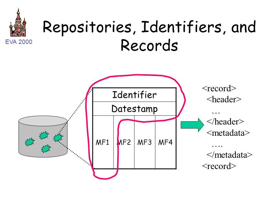 EVA 2000 Repositories, Identifiers, and Records Identifier Datestamp MF1MF2MF3MF4 … ….