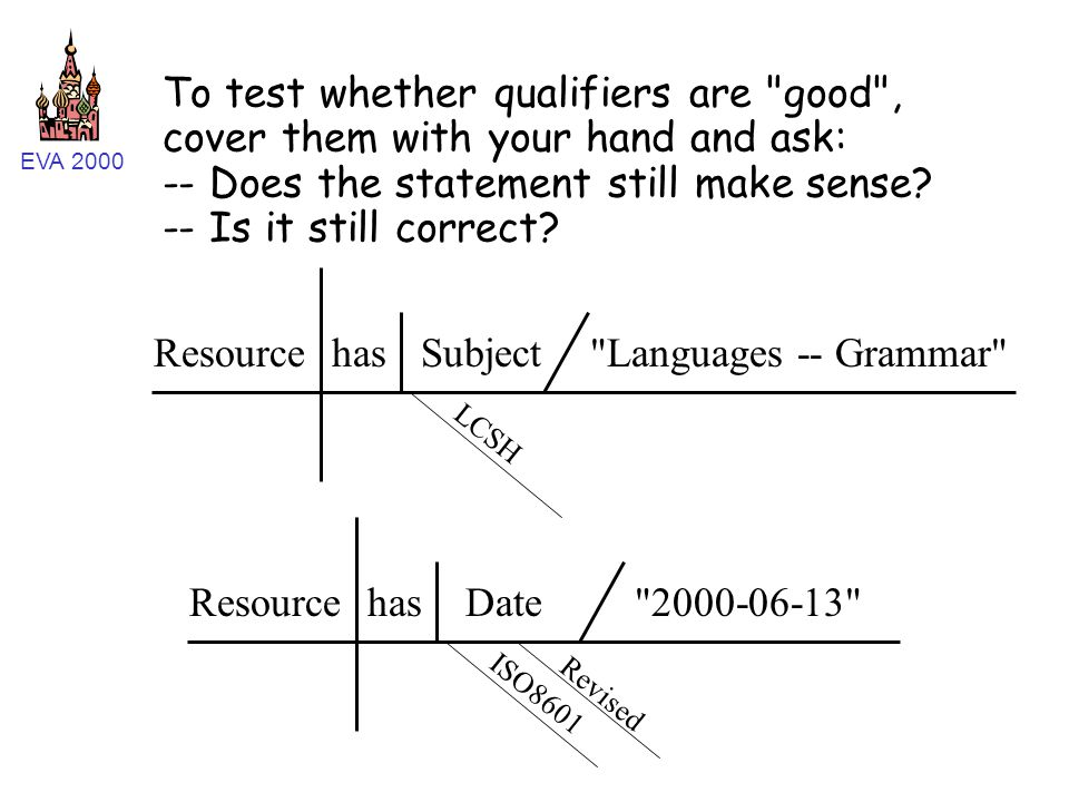 EVA 2000 ResourcehasDate 2000-06-13 Revised ISO8601 ResourcehasSubject Languages -- Grammar LCSH To test whether qualifiers are good , cover them with your hand and ask: -- Does the statement still make sense.