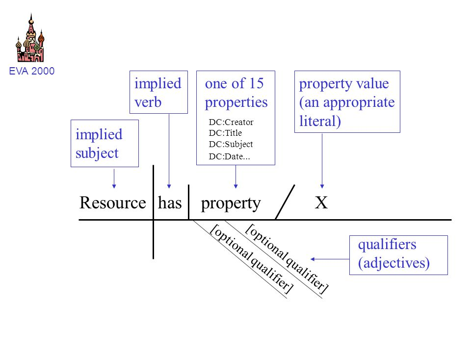 EVA 2000 Resourcehasproperty DC:Creator DC:Title DC:Subject DC:Date... X implied subject implied verb one of 15 properties property value (an appropri