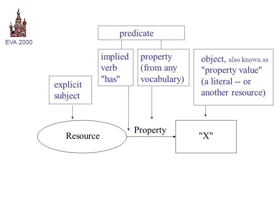 EVA 2000 Resource