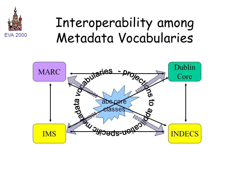 EVA 2000 Interoperability among Metadata Vocabularies abc core classes Dublin Core MARC INDECSIMS