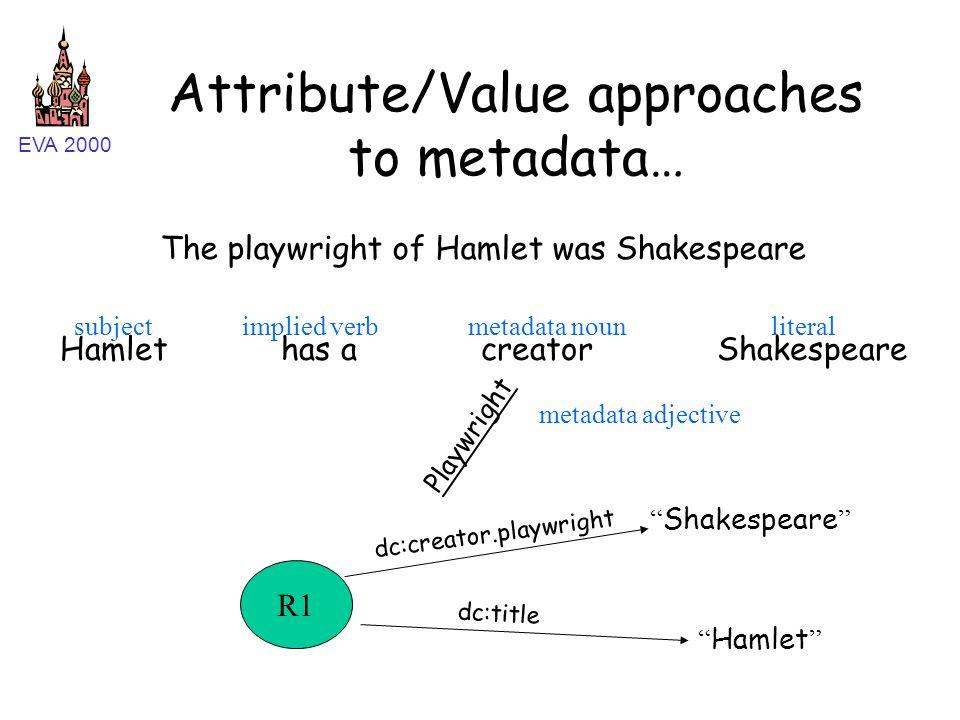 EVA 2000 Attribute/Value approaches to metadata… Hamlet has a creator Shakespeare subjectimplied verbmetadata nounliteral Playwright metadata adjectiv
