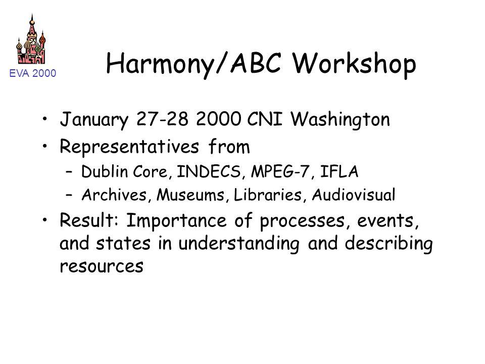 EVA 2000 Harmony/ABC Workshop January 27-28 2000 CNI Washington Representatives from –Dublin Core, INDECS, MPEG-7, IFLA –Archives, Museums, Libraries,