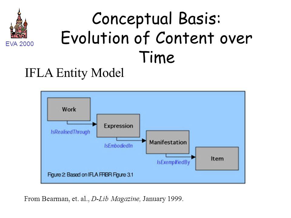 EVA 2000 Conceptual Basis: Evolution of Content over Time IFLA Entity Model From Bearman, et. al., D-Lib Magazine, January 1999.