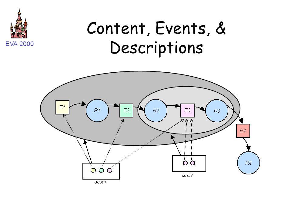 EVA 2000 Content, Events, & Descriptions