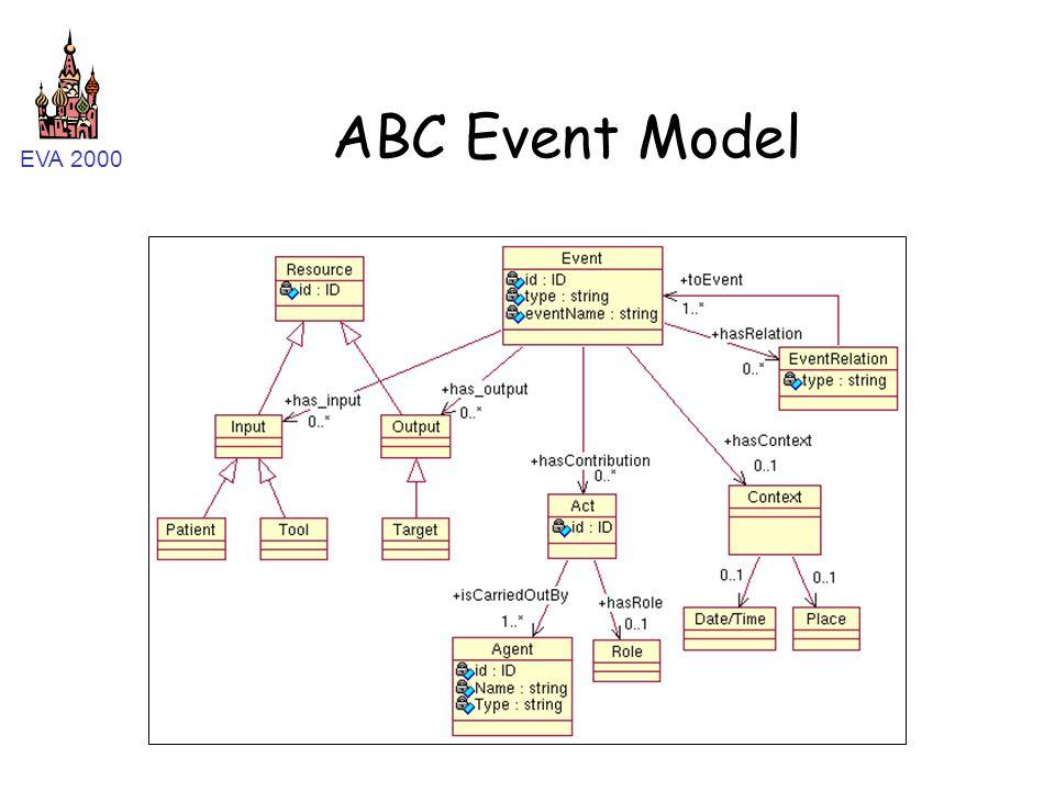 EVA 2000 ABC Event Model