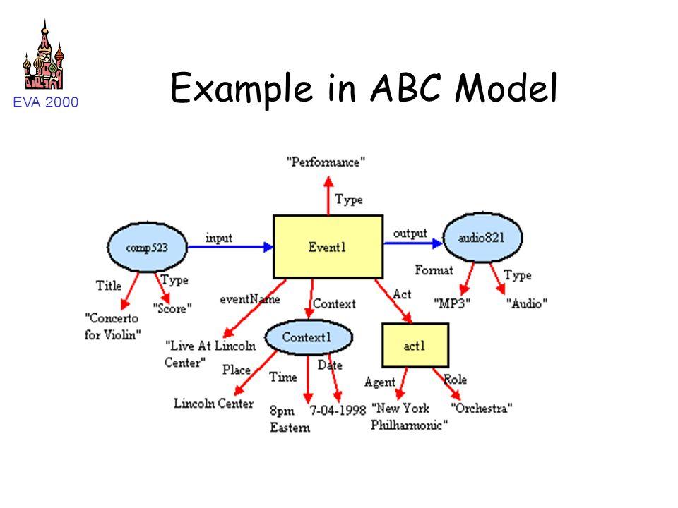 EVA 2000 Example in ABC Model