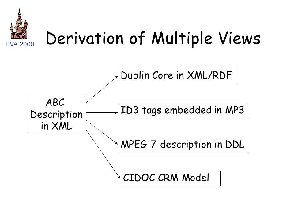 EVA 2000 Derivation of Multiple Views CIDOC CRM Model ABC Description in XML ID3 tags embedded in MP3 MPEG-7 description in DDL Dublin Core in XML/RDF