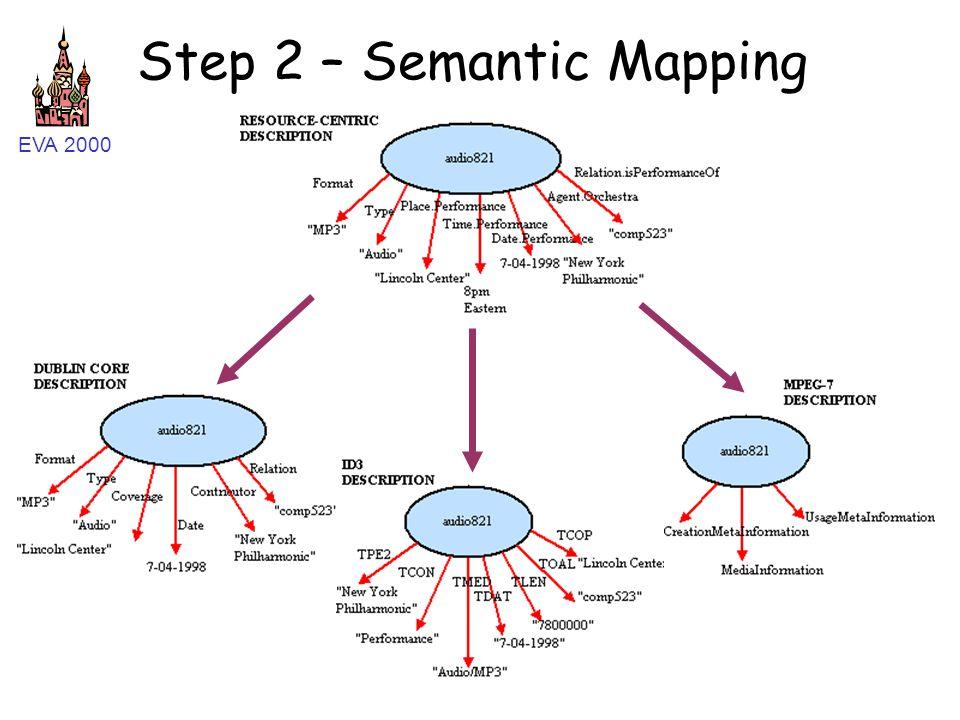 EVA 2000 Step 2 – Semantic Mapping