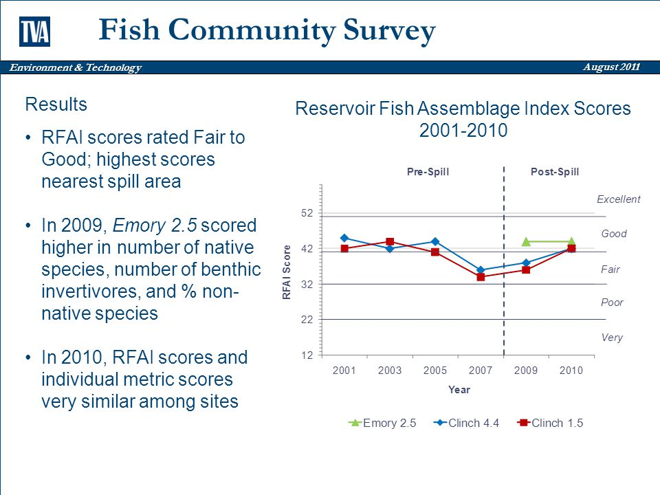 Environment & Technology August 2011 Fish Community Survey Reservoir Fish Assemblage Index Scores 2001-2010 Results RFAI scores rated Fair to Good; highest scores nearest spill area In 2009, Emory 2.5 scored higher in number of native species, number of benthic invertivores, and % non- native species In 2010, RFAI scores and individual metric scores very similar among sites