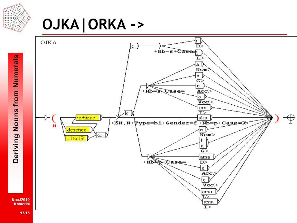 Deriving Nouns from Numerals NooJ2010 Komotini 13/15 OJKA|ORKA ->