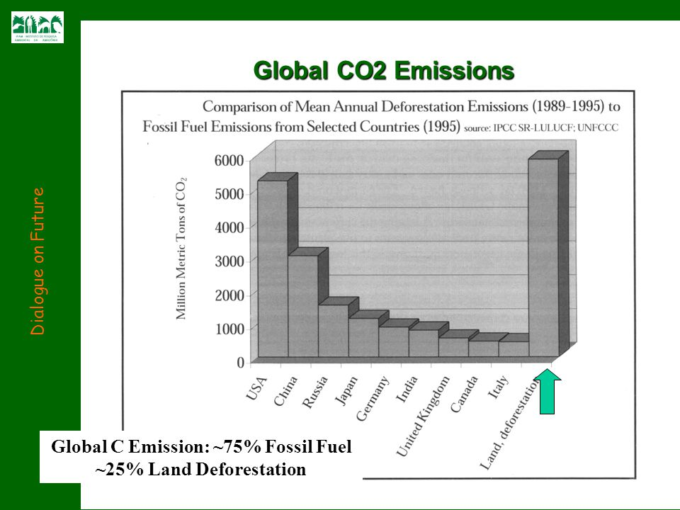 Global CO2 Emissions Dialogue on Future Global C Emission: ~75% Fossil Fuel ~25% Land Deforestation