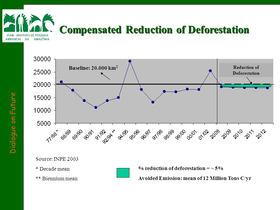 Compensated Reduction of Deforestation Source: INPE 2003 * Decade mean ** Biennium mean Baseline: 20.000 km 2 Reduction of Deforestation % reduction of deforestation = ~ 5% Avoided Emission: mean of 12 Million Tons C/yr Dialogue on Future