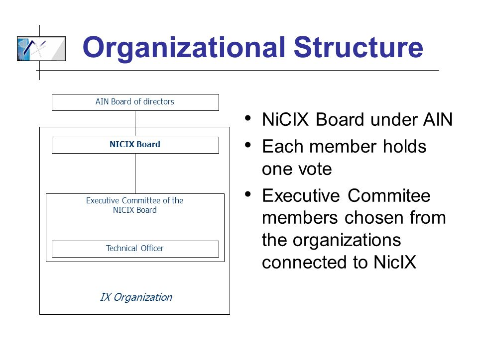 Organizational Structure NiCIX Board under AIN Each member holds one vote Executive Commitee members chosen from the organizations connected to NicIX AIN Board of directors Executive Committee of the NICIX Board Technical Officer IX Organization