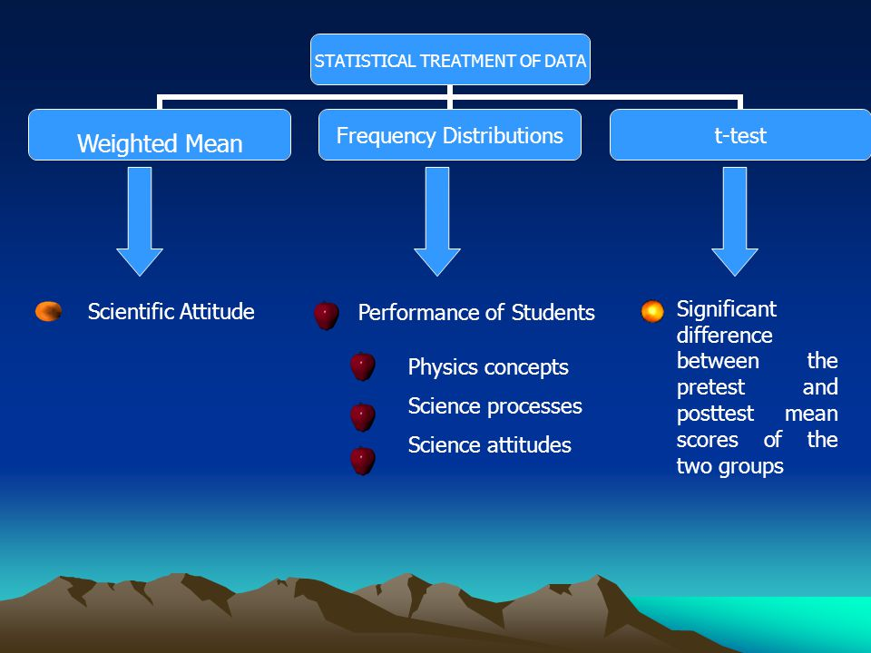 STATISTICAL TREATMENT OF DATA Frequency Distributions t-test Scientific Attitude Performance of Students Significant difference between the pretest and posttest mean scores of the two groups Weighted Mean Physics concepts Science processes Science attitudes