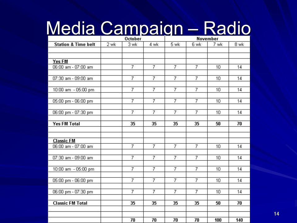 WWW.ASOCIO2004.ORG 14 Media Campaign – Radio