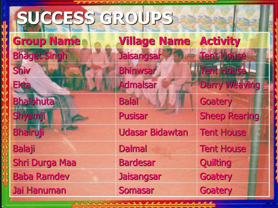 Group Name Village Name Activity Bhagat Singh Jaisangsar Tent House ShivBhinwsar EktaAdmalsar Darry Weaving BhaibhutaBalalGoatery ShyamjiPusisar Sheep Rearing Bhairuji Udasar Bidawtan Tent House BalajiDalmal Shri Durga Maa BardesarQuilting Baba Ramdev JaisangsarGoatery Jai Hanuman SomasarGoatery SUCCESS GROUPS