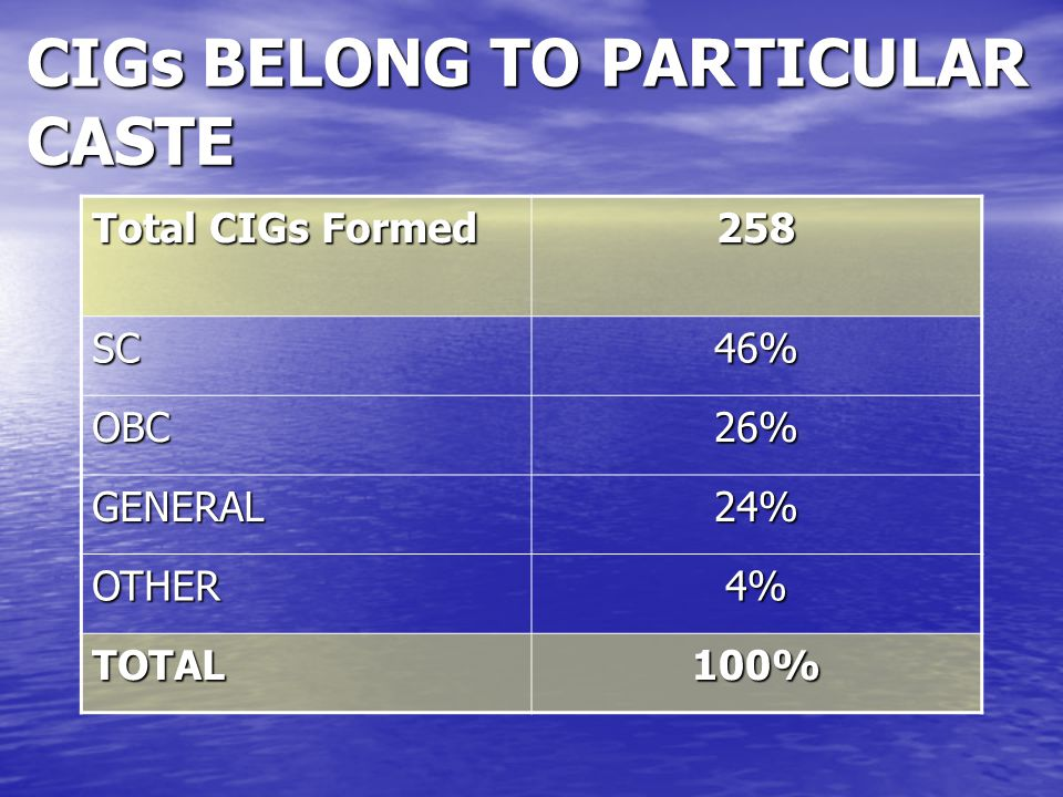CIGs BELONG TO PARTICULAR CASTE Total CIGs Formed 258 SC46% OBC26% GENERAL24% OTHER4% TOTAL100%