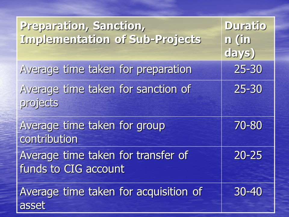 Preparation, Sanction, Implementation of Sub-Projects Duratio n (in days) Average time taken for preparation 25-30 Average time taken for sanction of projects 25-30 Average time taken for group contribution 70-80 Average time taken for transfer of funds to CIG account 20-25 Average time taken for acquisition of asset 30-40