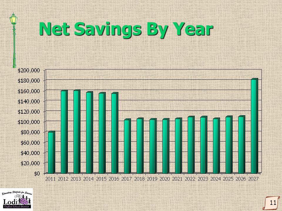 Net Savings By Year 11