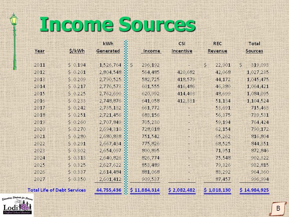 Income Sources B