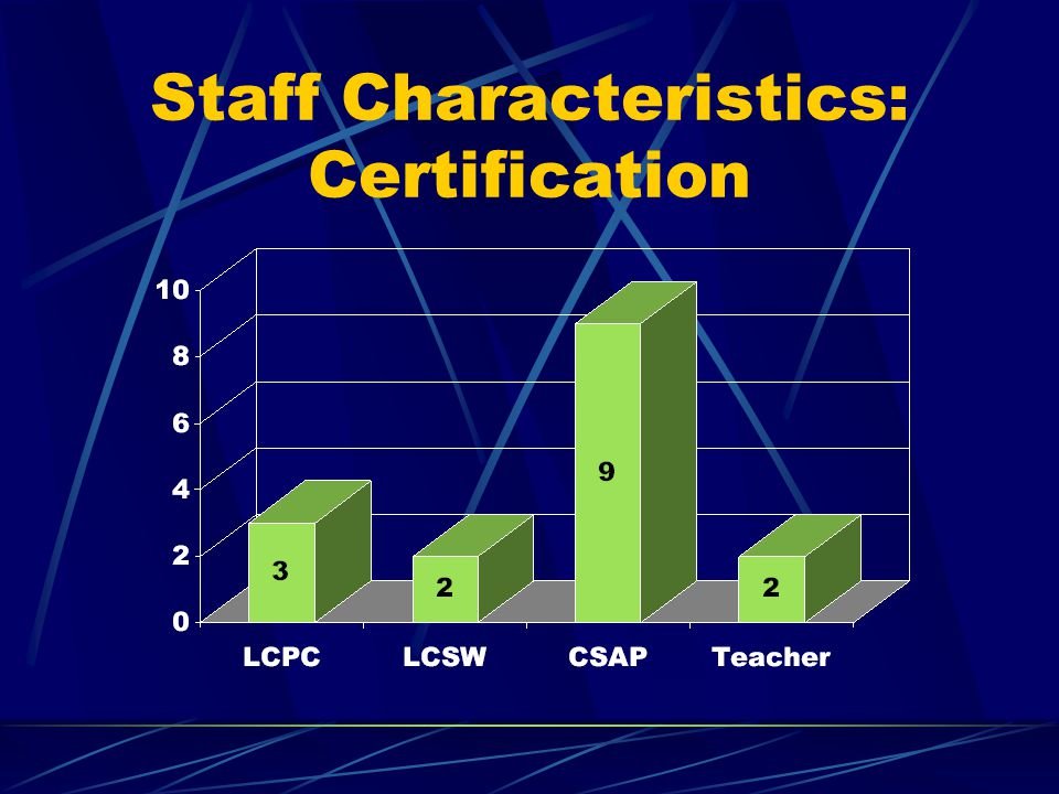 Quality Assurance/Evaluation  Number and timeliness of SALs  Number of GAIN-Q's and when given  Number of students seen  Number of MET/CBT initiated/completed  Student Descriptors  School Personnel Satisfaction  Pre-Post GAIN-Q in selected schools