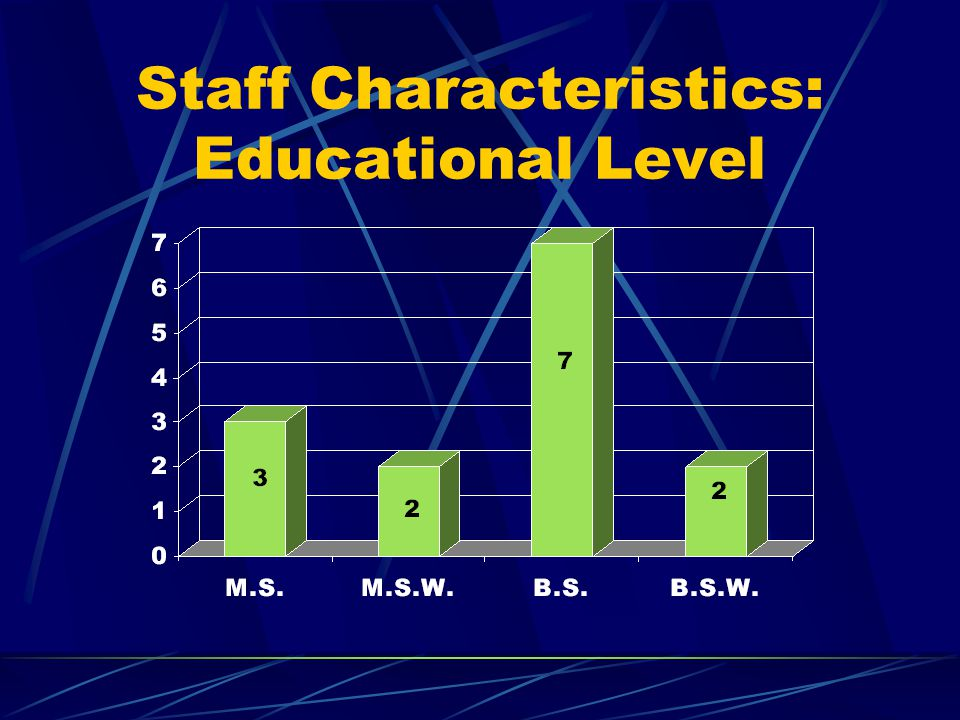 Staff Characteristics: Certification